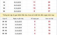 Phân tích xổ số miền bắc siêu chuẩn siêu chính xác ngày 18/10