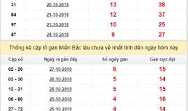 Phân tích tổng hợp kết quả xổ số miền bắc ngày 04/11 chính xác