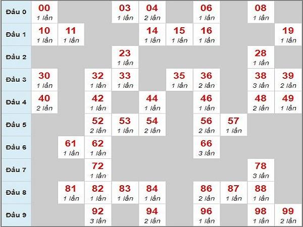 Phân tích kết quả xsmb thứ 6 ngày 04/01 siêu chuẩn