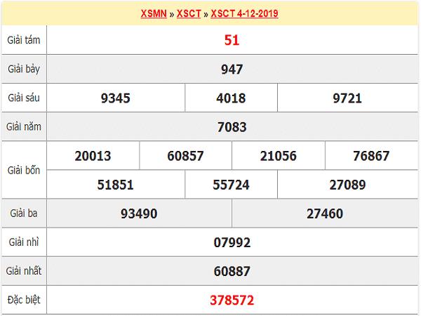 Dự đoán KQXSCT ngày 11/12 chuẩn xác 100%