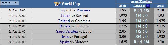 Kèo Châu Á trận England vs Panama