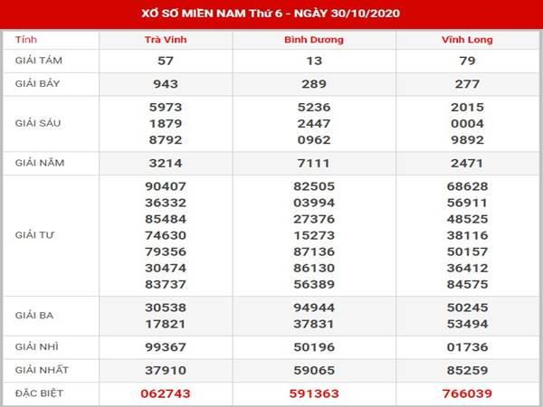 Thống kê kết quả SXMN thứ 6 ngày 6-11-2020