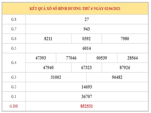 Thống kê KQXSBD ngày 9/4/2021 dựa trên kết quả kì trước